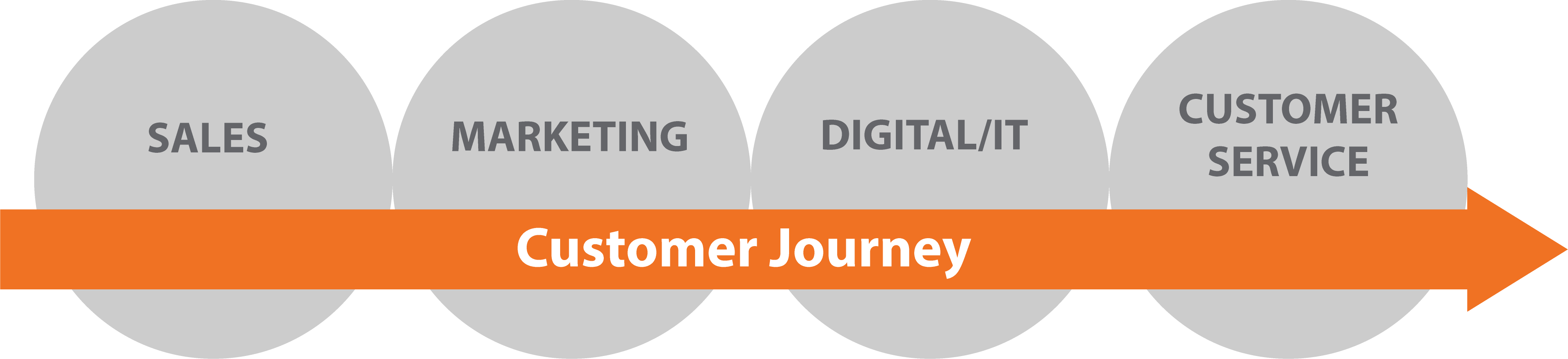 Graphic explaining the mobile customer journey
